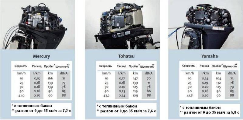 Лодочные моторы сравнить
