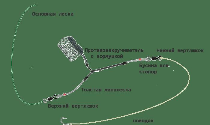 Монтаж с фидергамом в фидерной снасти на леща