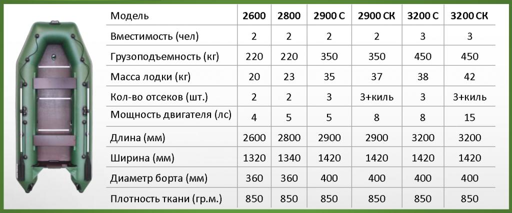 Аква 2900