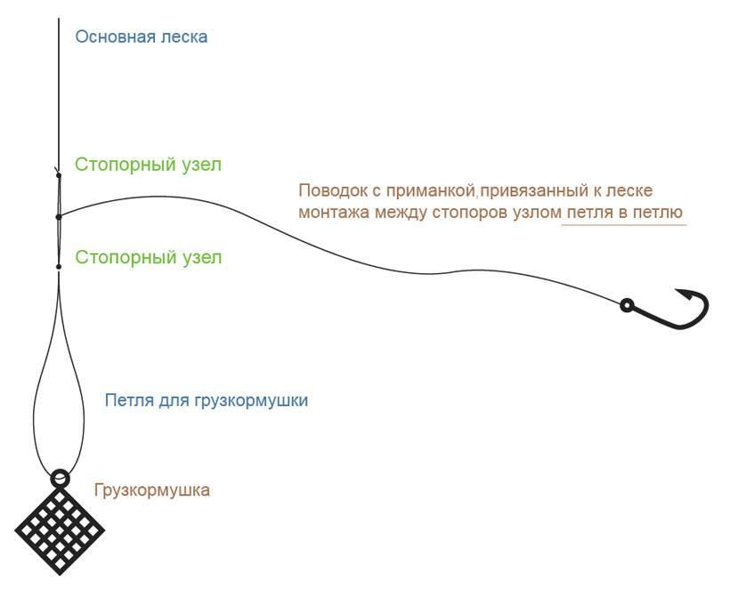 Схема фидерной оснастки Вертолет и два узла