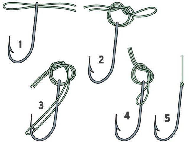 Как правильно привязать карабин к леске
