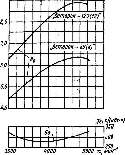 Лодочный мотор ветерок 12 характеристики