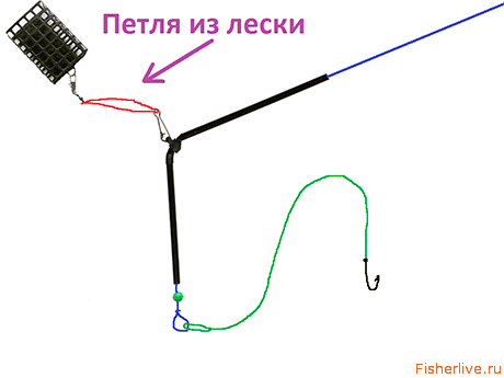 Монтаж кормушки для фидера