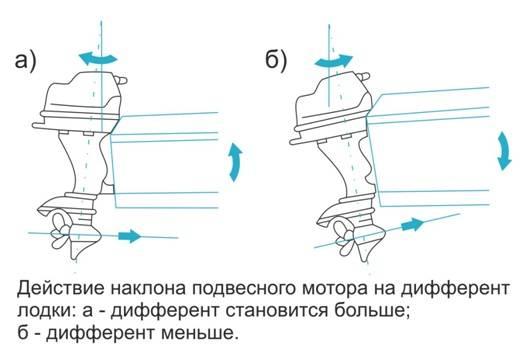 Установка мотора на лодку пвх с килем