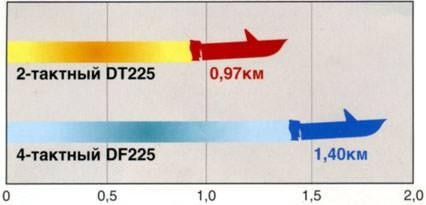 Сравнение 2 и 4-тактных моторов