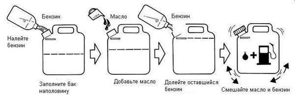 Соотношение бензин масло для лодочного мотора
